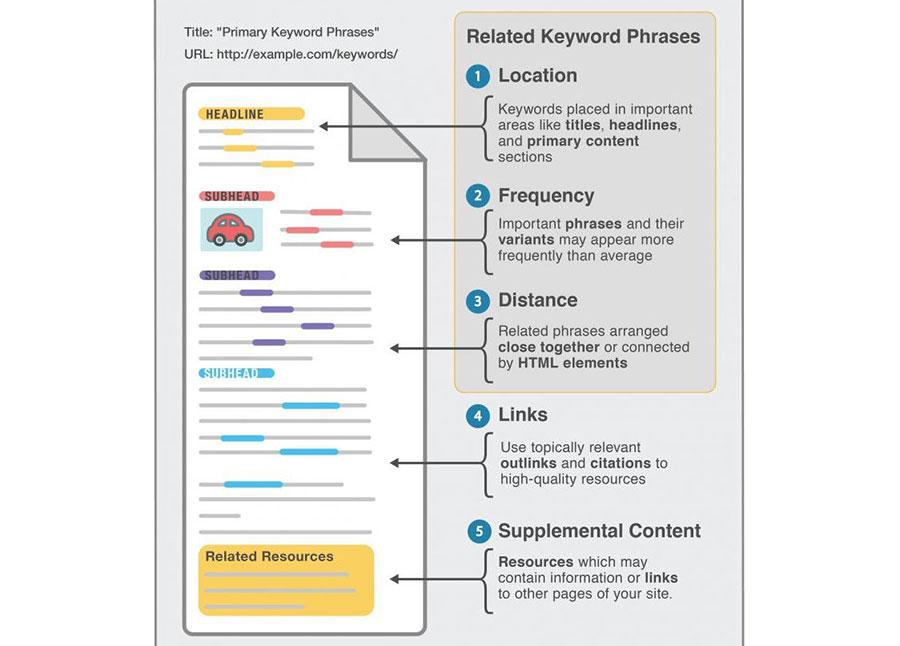 De beste manier om keywords in je pagina te zetten